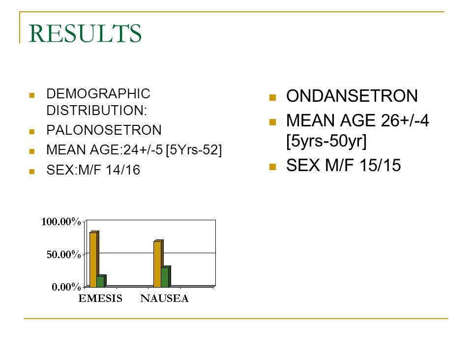 RESULTS ONDANSETRON MEAN AGE 26+/-4 [5yrs-50yr] SEX M/F 15/15